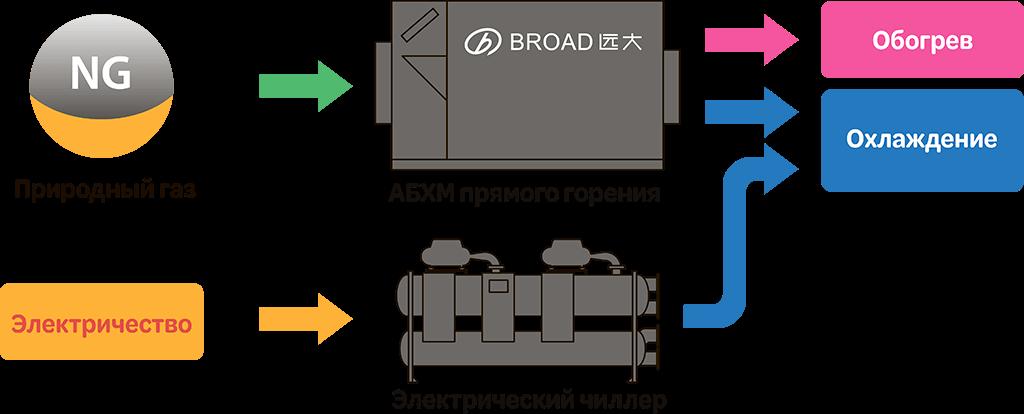 абхм broad прямого горения и электрический чиллер broad
