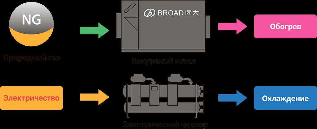вакуумный котел broad и электрический чиллер broad