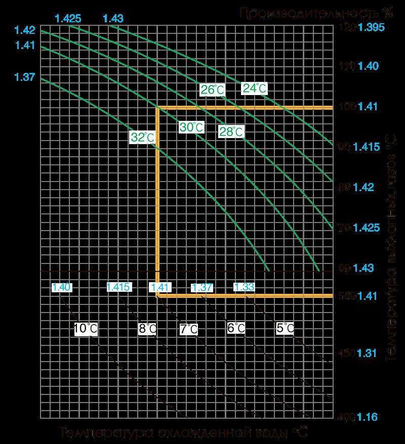кривые подбора модели broad be
