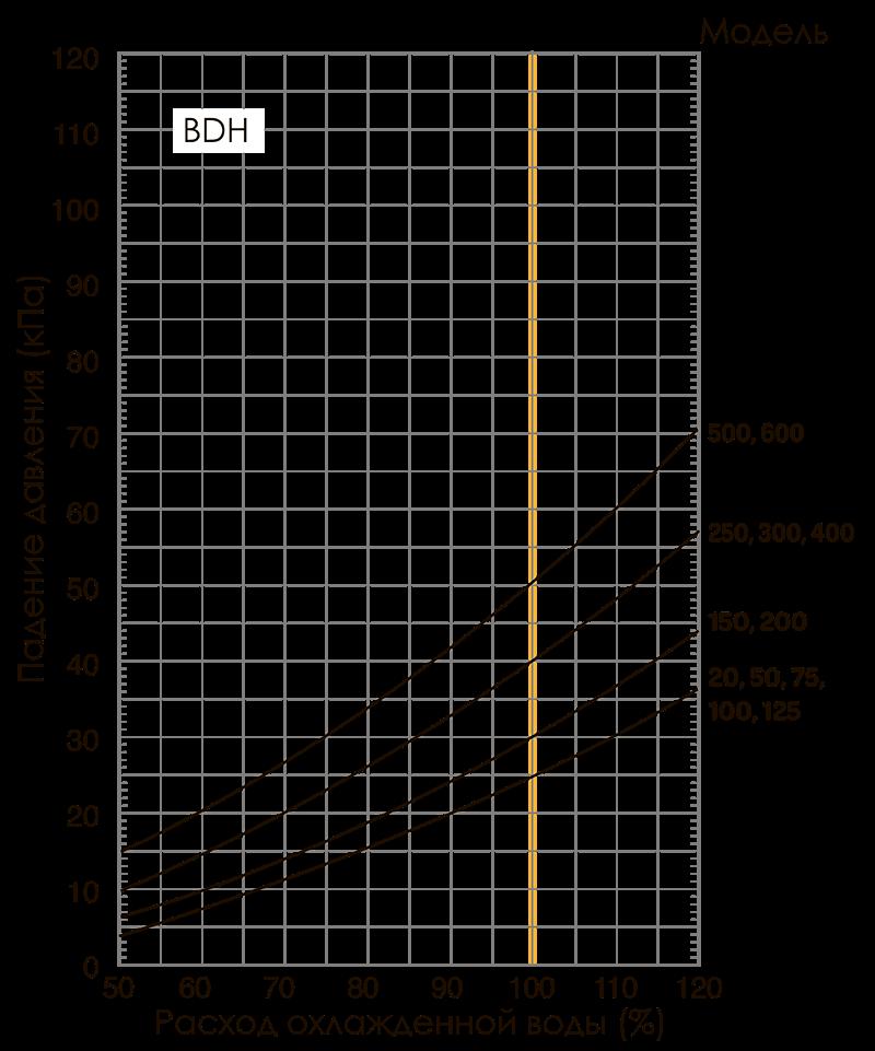 расход охлажденной воды в зависимости от падения давления bdh