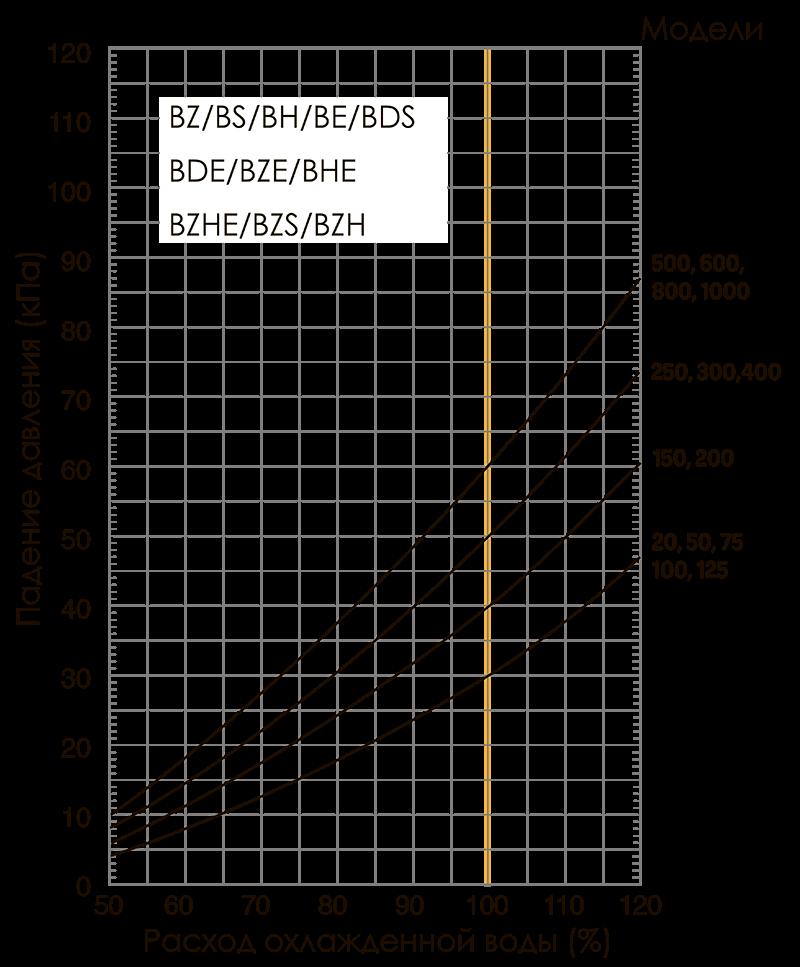 расход охлажденной воды в зависимости от падения давления drop-bz, bs, bh, be, bds, bde, bze, bhe, bzhe, bzs, bzh