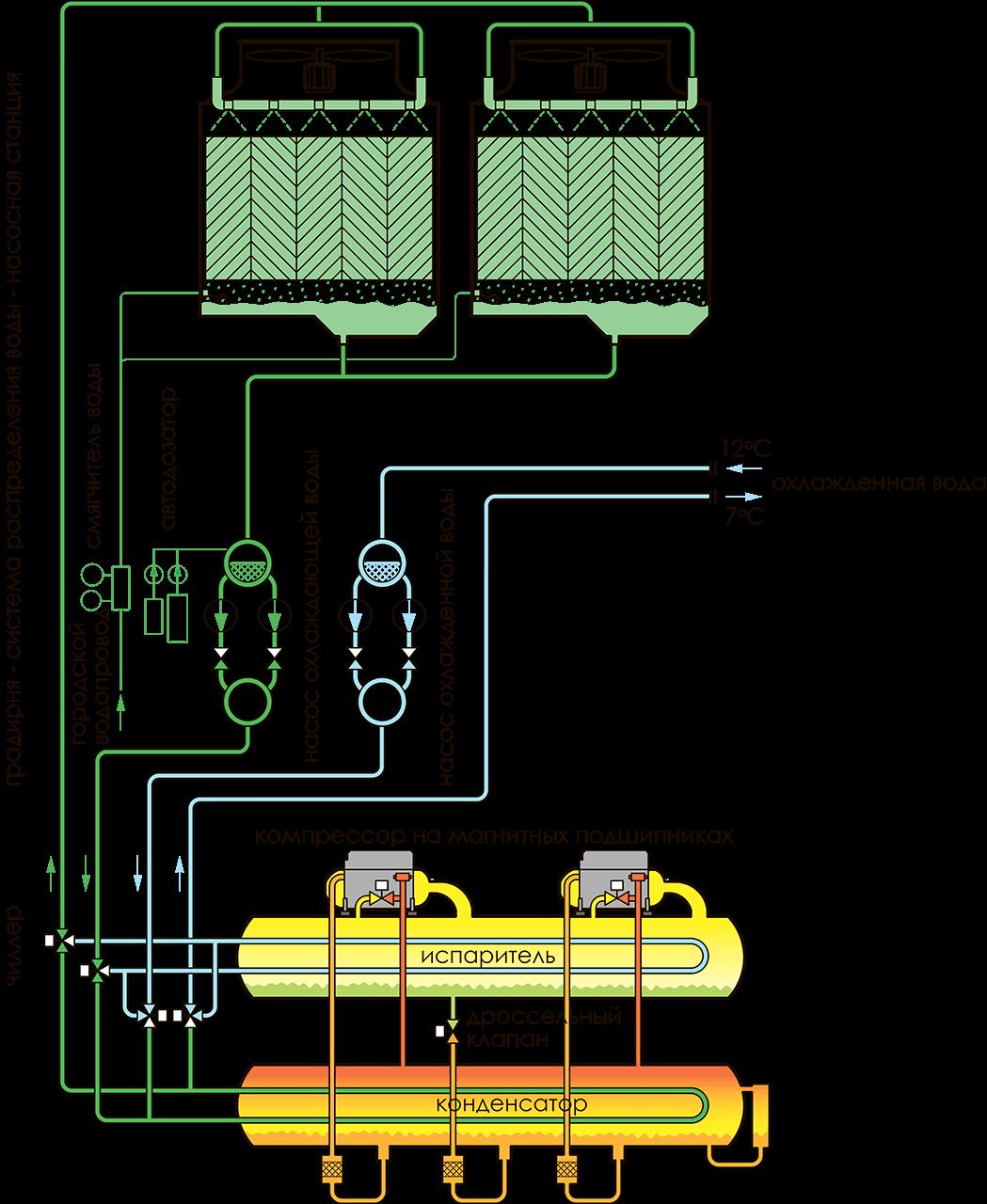 принцип охлаждения, принцип работы электрического чиллера broad