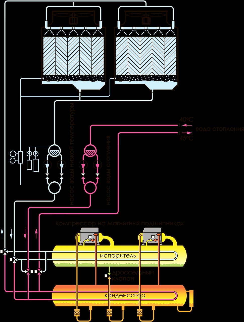 принцип отопления