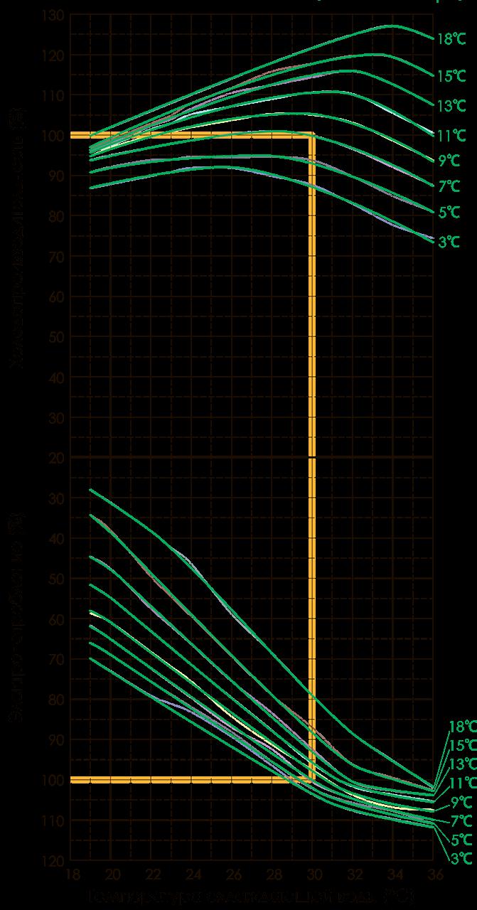 кривые выбора модели чиллера broad