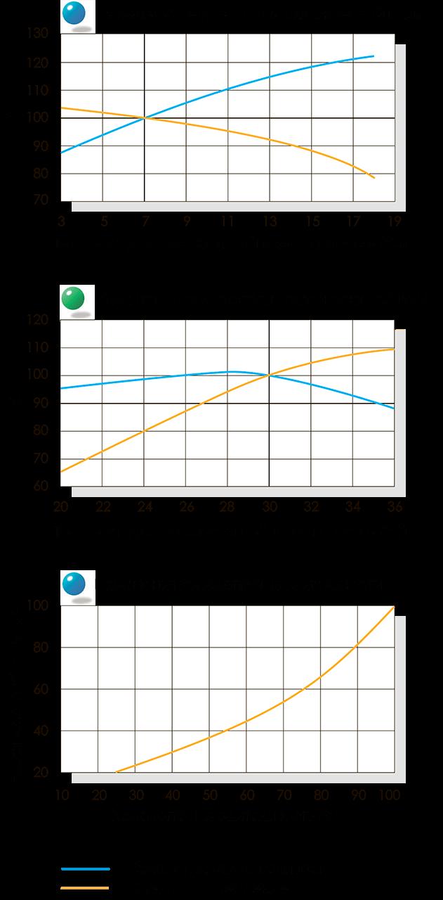кривые производительности чиллера broad