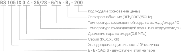 номенклатура абхм broad bs
